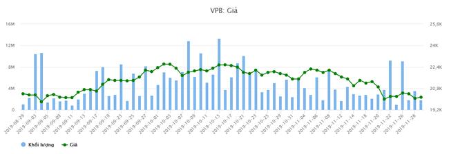 """CEO Nguyễn Đức Vinh đăng ký mua 15,4 triệu cổ phiếu VPB """"discount"""" trên 50% - Ảnh 2."""