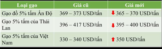 Giá gạo cao nhất trong 2 tháng qua - Ảnh 1.