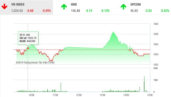"""Chứng khoán ngày 7/11: """"Cổ phiếu họ Vin"""" đuổi sức, VnIndex điều chỉnh sau 4 phiên tăng điểm   - Ảnh 1."""