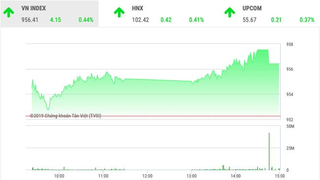 Chứng khoán ngày 20/12: VnIndex nhẹ nhàng tăng 4 điểm  - Ảnh 1.