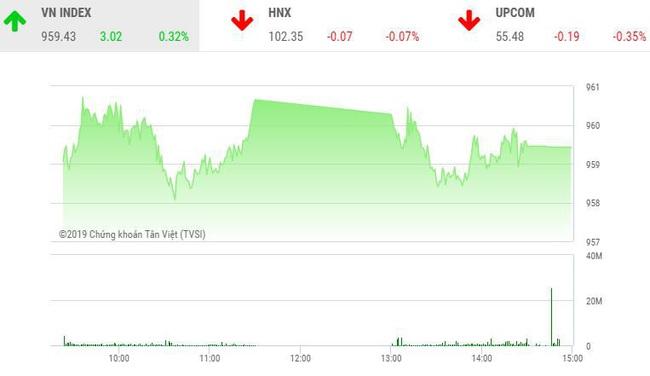 Thị trường chứng khoán 23/12: BID, VCB hướng đến đỉnh lịch sử - Ảnh 1.