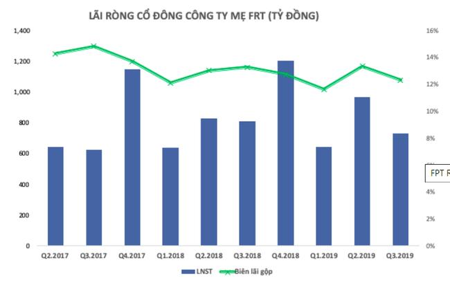 Cổ phiếu liên tục sụt giảm, vốn hóa FPT Retail ''bốc hơi'' hơn 4.400 tỷ - Ảnh 1.