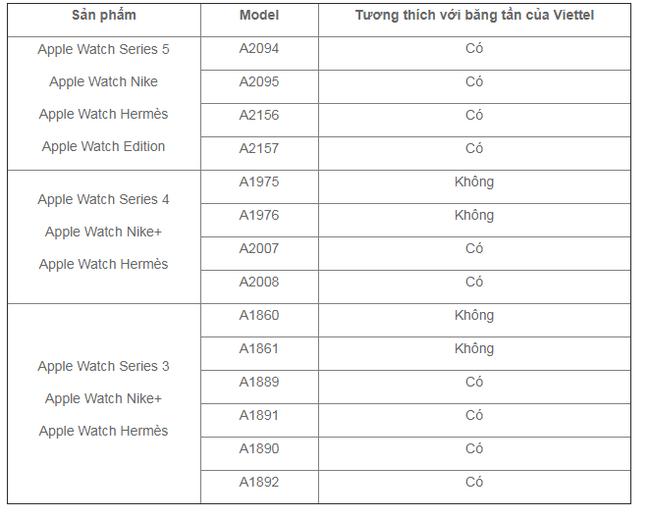 Viettel sắp cung cấp dịch vụ eSIM trên Apple Watch - Ảnh 3.