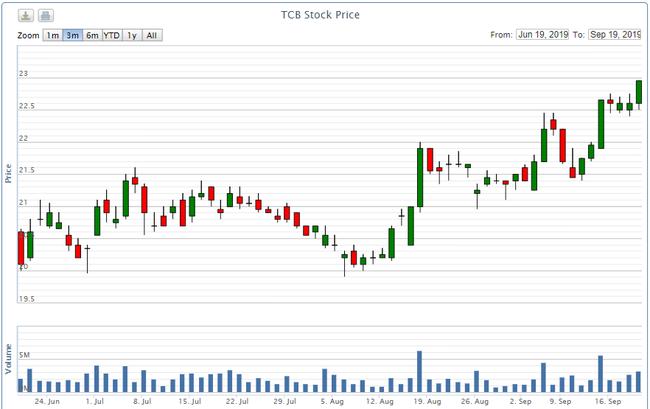 Techcombank bán ESOP bằng 1/2 giá thị trường, ai được lợi? - Ảnh 2.