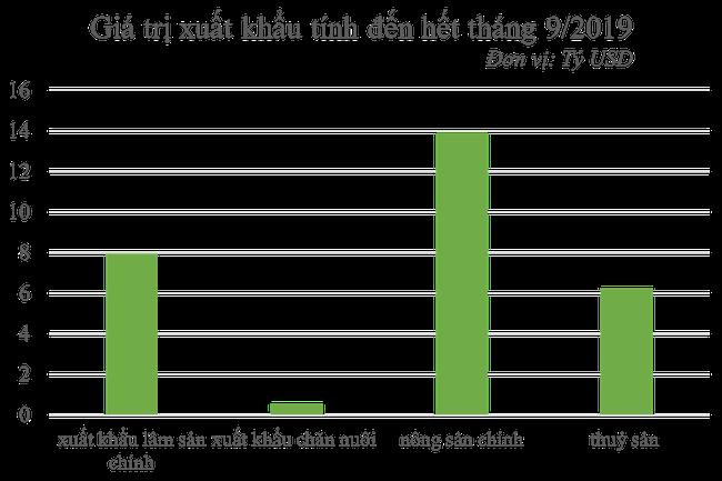 """Giá nông sản tiếp tục giảm sâu, xuất khẩu nông, lâm, thủy sản ngay lập tức """"lao dốc"""" - Ảnh 1."""