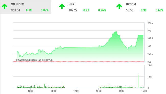 Chứng khoán ngày 10/1: VnIndex tăng 8,39 điểm phiên cuối tuần - Ảnh 1.