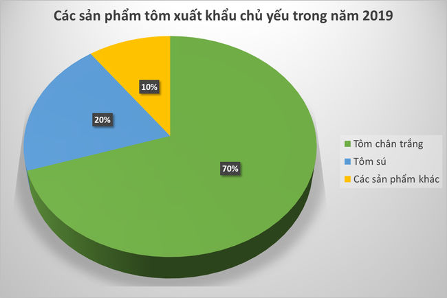 Xuất khẩu tôm tăng khả quan trong năm 2020 - Ảnh 1.