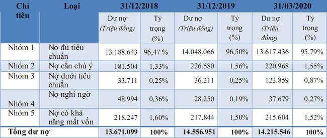 """Chào sàn với mức giá """"phi thực tế"""", cổ phiếu Saigonbank lập tức… bốc hơi gần 40%  - Ảnh 4."""