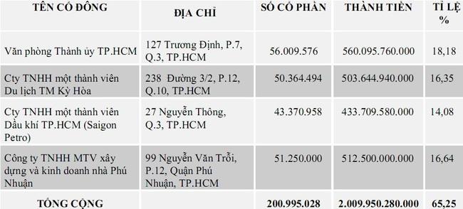 """Chào sàn với mức giá """"phi thực tế"""", cổ phiếu Saigonbank lập tức… bốc hơi gần 40%  - Ảnh 3."""