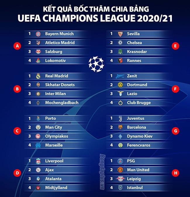 Bốc thăm chia bảng Champions League 2020/21: M.U đụng PSG, Ronaldo đấu Messi - Ảnh 3.