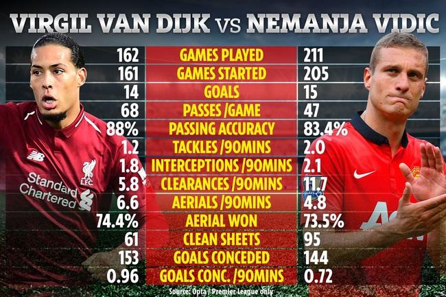 Van Dijk và Vidic: Ai là trung vệ xuất sắc nhất lịch sử Premier League? - Ảnh 2.