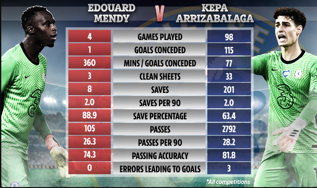 Thông số so sánh giữa Mendy và Kepa