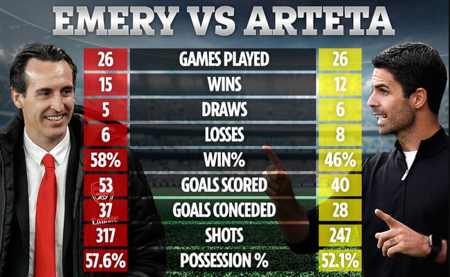 So sánh thông số 26 trận ở Premier League