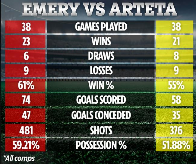 Thống kê của Arsenal: Mikel Arteta còn tệ hơn Unai Emery - Ảnh 2.
