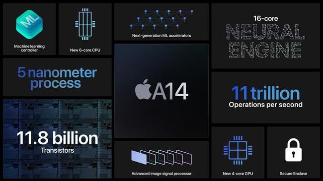 ý do giúp iPhone 12 đánh bại mọi điện thoại Android - Ảnh 2.