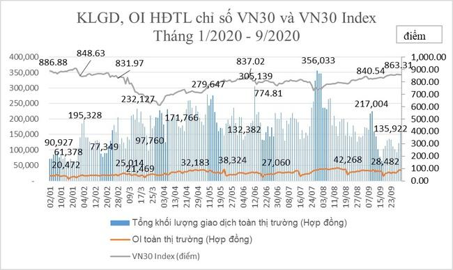 Thị trường chứng khoán phái sinh tháng 9/2020: Khối lượng giao dịch giảm sâu - Ảnh 2.