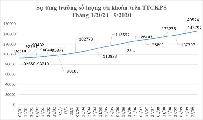 Thị trường chứng khoán phái sinh tháng 9/2020: Khối lượng giao dịch giảm sâu - Ảnh 4.
