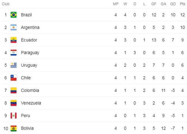 Messi tịt ngòi, Argentina vẫn hạ đo ván Peru - Ảnh 4.
