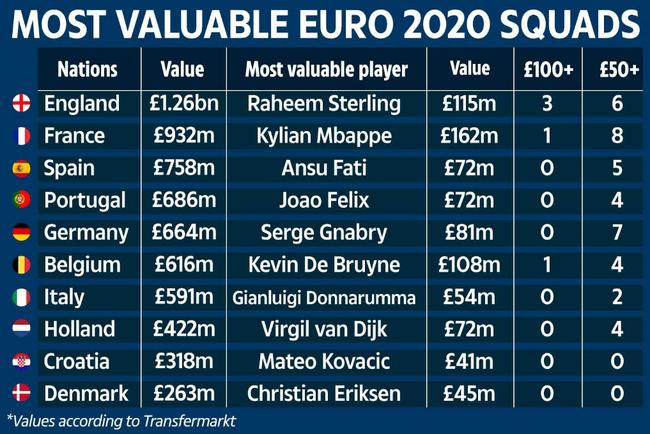 Top 10 đội tuyển giá trị nhất EURO 2020.