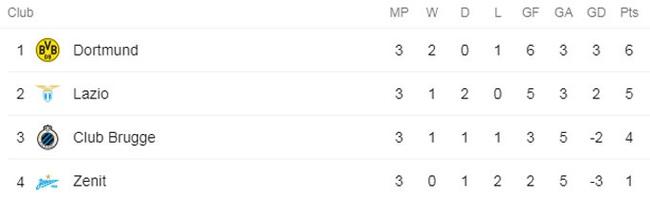 Juve thắng đậm dù Ronaldo tịt ngòi, HLV Pirlo chê học trò ích kỷ - Ảnh 4.