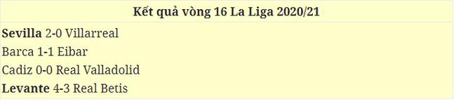 Messi vắng mặt, Barca không vào nổi top 4 La Liga - Ảnh 2.