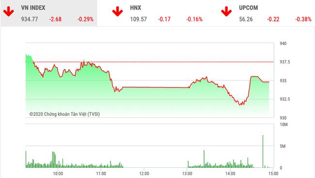 """Chứng khoán ngày 17/2: """"Cổ phiếu họ Vin"""" khiến VnIndex tiếp tục đi lùi - Ảnh 1."""