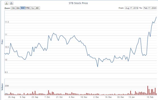 """Hạ giá 10%, cổ phiếu STB được Kienlongbank rao bán vẫn """"đắt"""" gần gấp đôi thị giá - Ảnh 1."""
