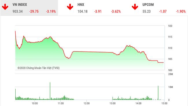Chứng khoán ngày 24/2: VnIndex giảm 29,75 điểm  - Ảnh 1.