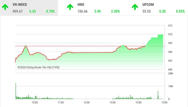 Chứng khoán ngày 25/2: VnIndex bay cao cùng cổ phiếu ngân hàng  - Ảnh 1.