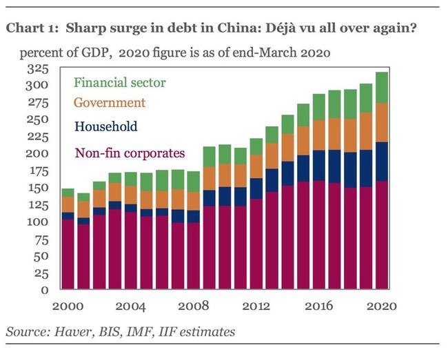 """""""Núi nợ"""" của Trung Quốc lớn như thế nào sau đại dịch Covid-19? - Ảnh 1."""