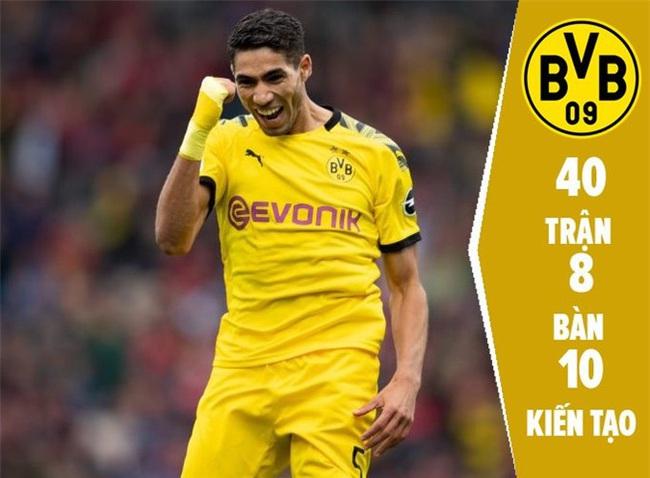 Achraf Hakimi: Ông hoàng tốc độ mới tại Bundesliga - Ảnh 1.