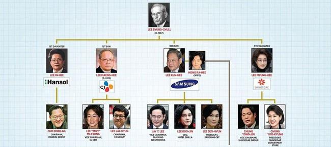 """Gia tộc Samsung và nỗi """"ám ảnh"""" với căn bệnh teo cơ mác - Ảnh 2."""