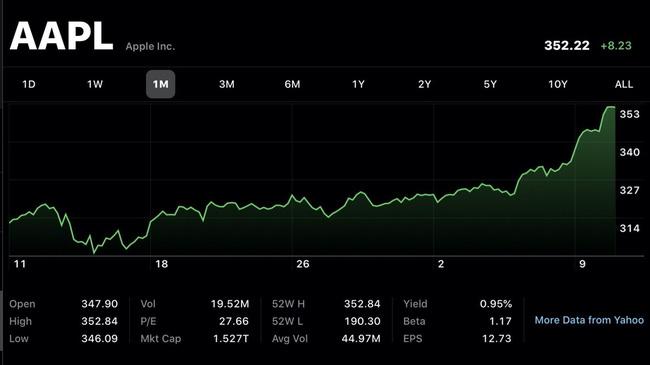 Apple trở thành công ty đầu tiên đạt giá trị vốn hóa 1.500 tỷ USD - Ảnh 1.