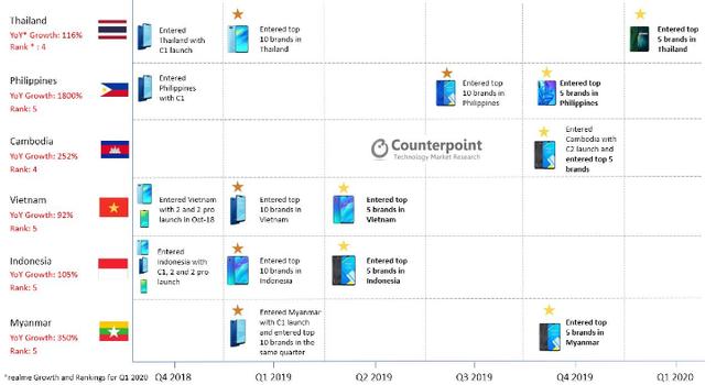 Realme là thương hiệu smartphone phát triển nhanh nhất thị trường Đông Nam Á  - Ảnh 1.