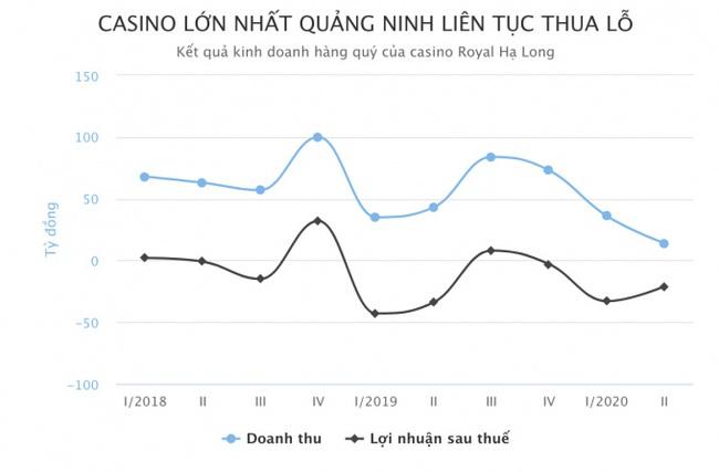 Ảnh hưởng Covid-19, Casino lớn nhất Quảng Ninh thua lỗ 54 tỷ đồng  - Ảnh 2.