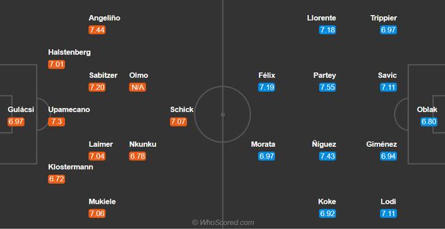 Hai ngôi sao dính Covid-19, Atletico Madrid dùng đội hình nào đấu Leipzig? - Ảnh 3.