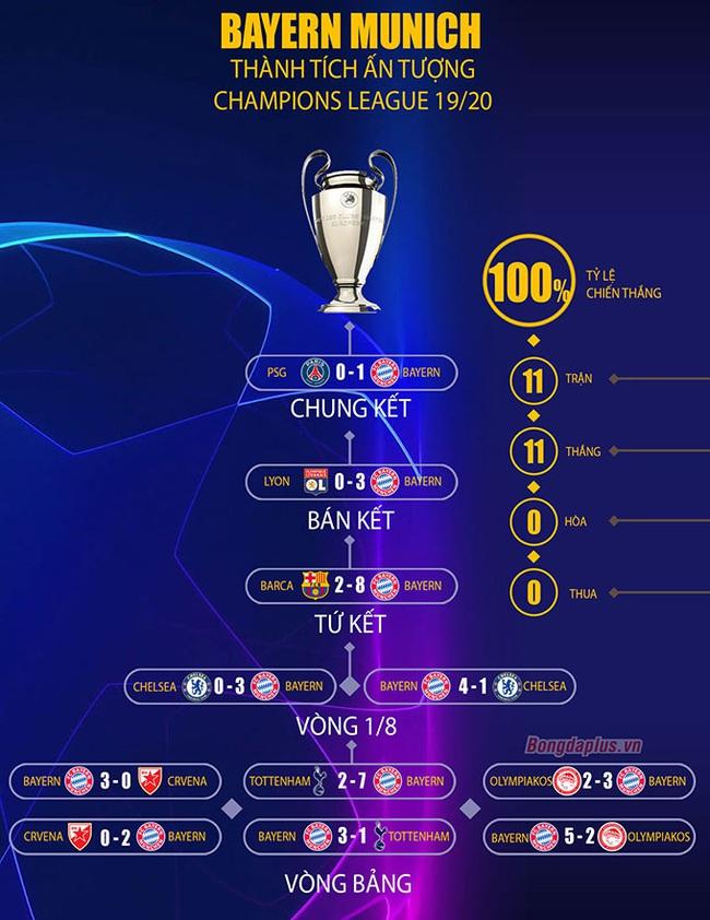 Bayern Munich có phải nhà vô địch hoàn hảo nhất lịch sử Champions League? - Ảnh 2.