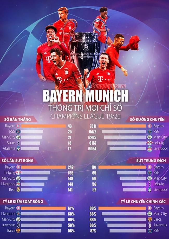 Bayern Munich có phải nhà vô địch hoàn hảo nhất lịch sử Champions League? - Ảnh 3.