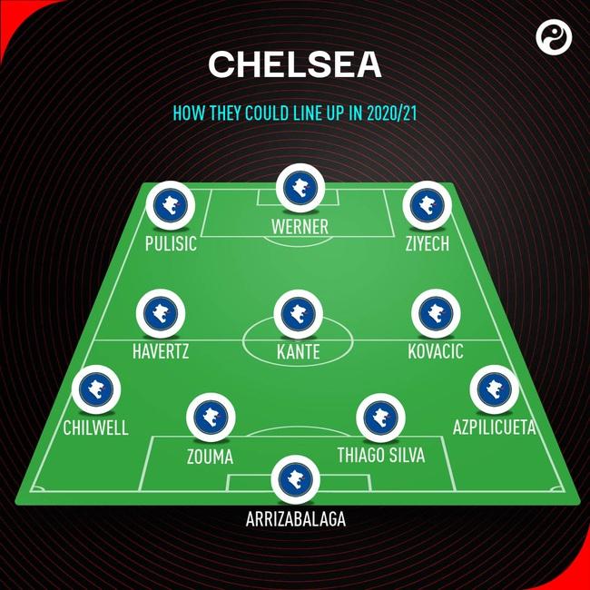 Sơ đồ 4-3-3 của Chelsea mùa tới