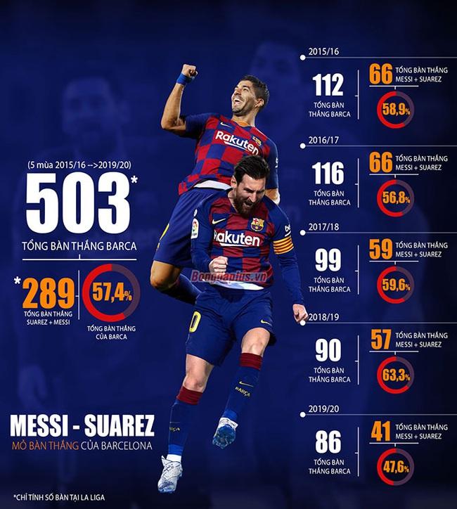 Hố đen ở Barca: Tạm biệt 79 bàn thắng/mùa của Messi và Suarez - Ảnh 2.