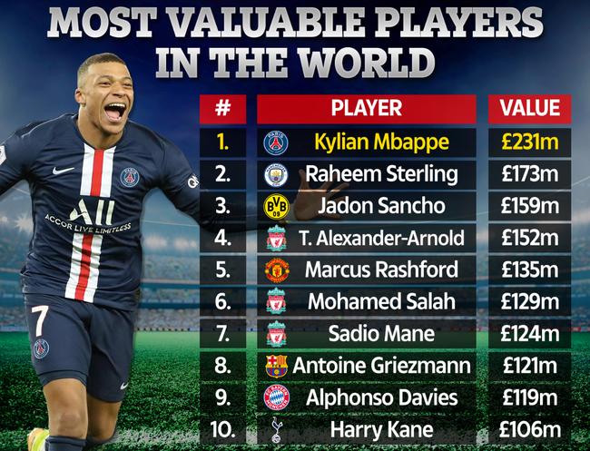 10 cầu thủ giá trị nhất
