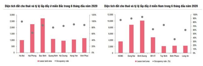 Chậm trễ đàm phán, lợi nhuận ròng của ngành BĐS khu công nghiệp ước giảm 23%  - Ảnh 3.