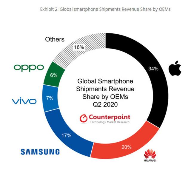 """Tin công nghệ (29/9): Huawei âm thầm """"tấn công"""" Tesla, Apple áp đảo Samsung và Huawei cộng lại - Ảnh 4."""