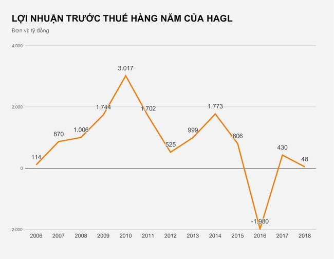 Bầu Đức đã bán bao nhiêu mảng kinh doanh để giữ lại CLB HGL? - Ảnh 2.