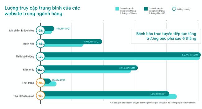 Covid-19 thúc mua hàng qua mạng, thương mại điện tử hưởng lợi - Ảnh 2.