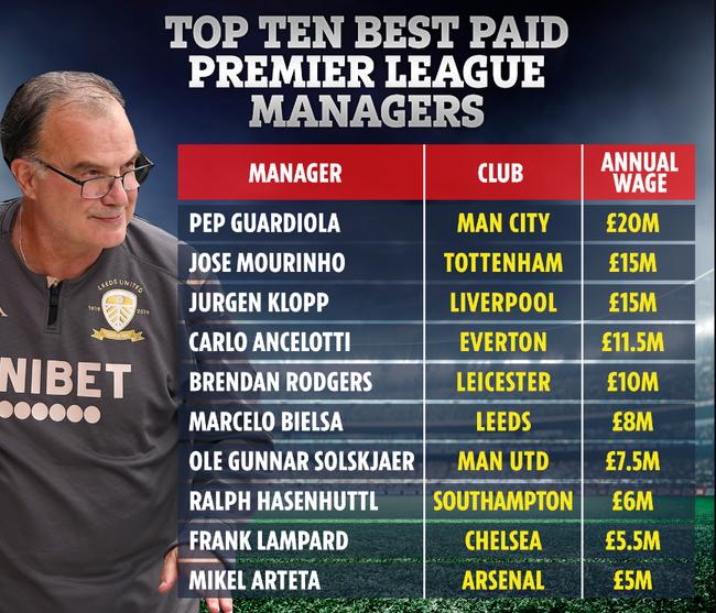 10 HLV lương cao nhất Premier League: Mourinho hít khói Guardiola - Ảnh 1.