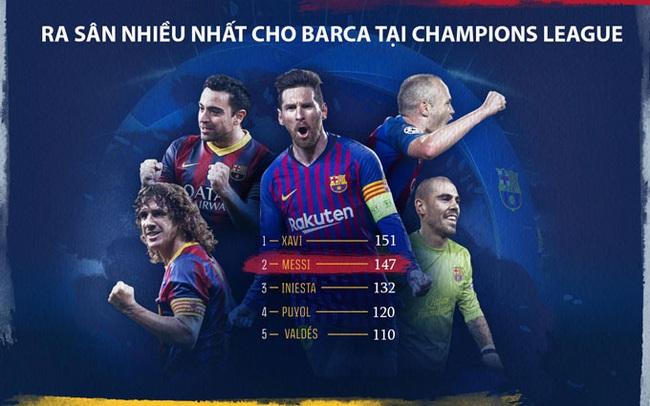 6 kỷ lục Messi có thể phá trong năm 2021 - Ảnh 2.