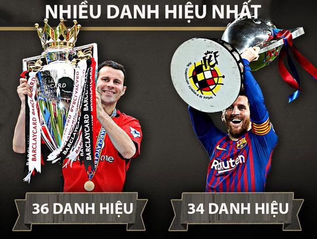 6 kỷ lục Messi có thể phá trong năm 2021 - Ảnh 4.