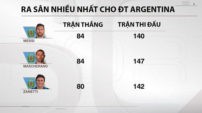 6 kỷ lục Messi có thể phá trong năm 2021 - Ảnh 6.