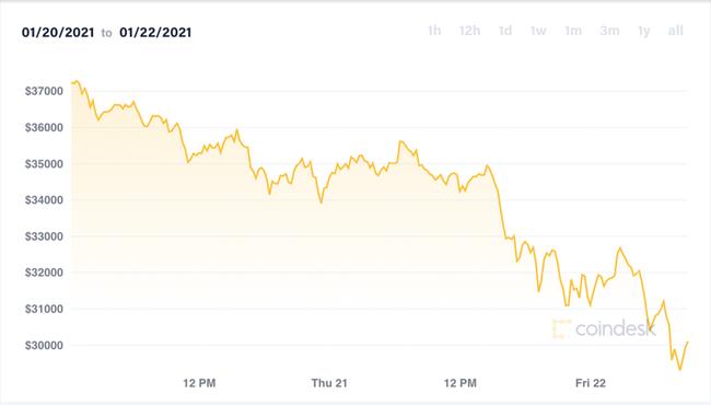 Giá Bitcoin lao dốc, về dưới 30.000 USD - Ảnh 2.
